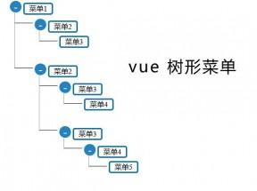 Vue树状菜单组件
