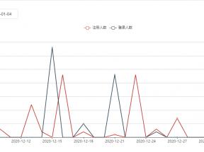 jQuery登录注册人数曲线图统计代码