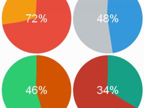 html5 svg饼状圆形百分比进度条动画特效